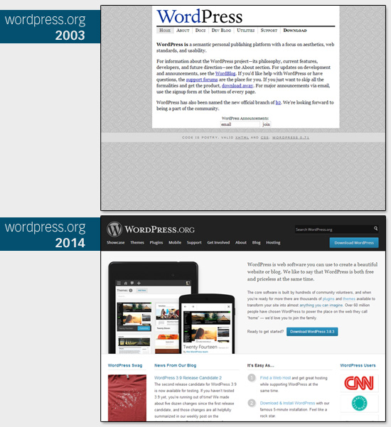 WordPress-2003vs2014